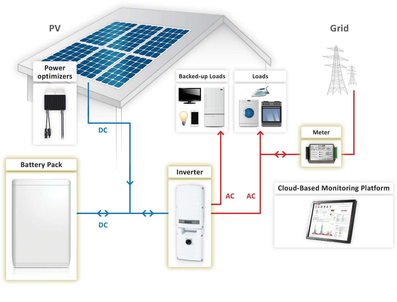Solar Systems (PV)